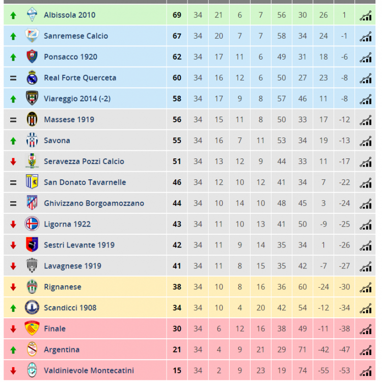 Screenshot-2018-6-12 Classifica - Italia - Serie D Girone E - Tuttocampo it.png
