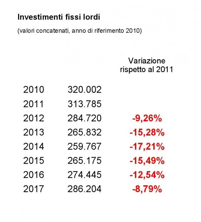 Investimenti fissi lordi.jpg