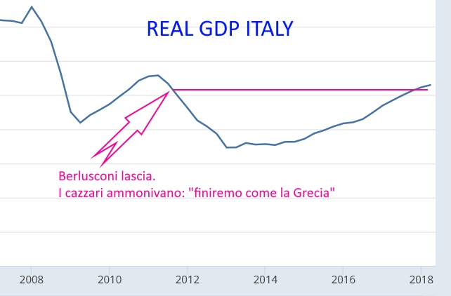 Screenshot_2018-09-23 Real Gross Domestic Product for Italy.jpg