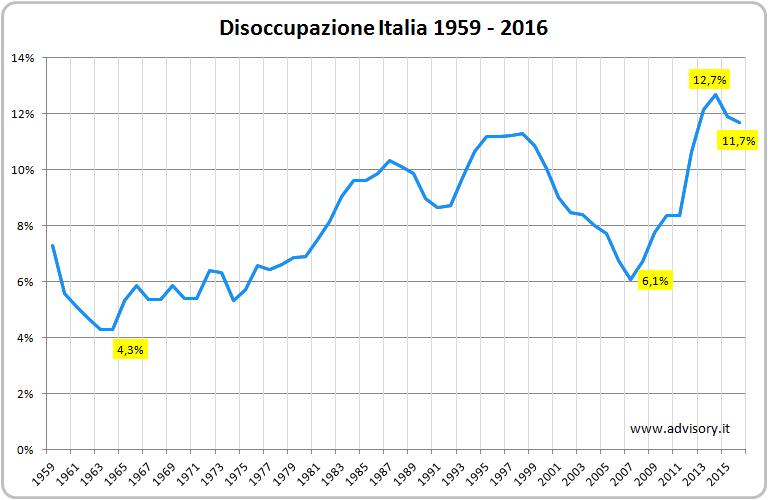 Tasso-disoccupazione-Italia_2.png
