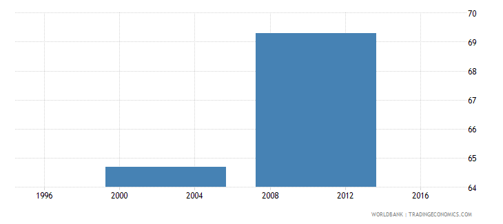 guinea-bissau-poverty-headcount-ratio-at-national-poverty-line-percent-of-population-wb-data.png