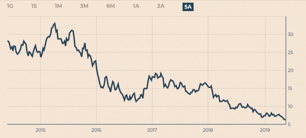 Screenshot_2019-05-31 Azioni Deutsche Bank - Quotazioni DBK e Titoli borsa Il Sole 24 Ore.png