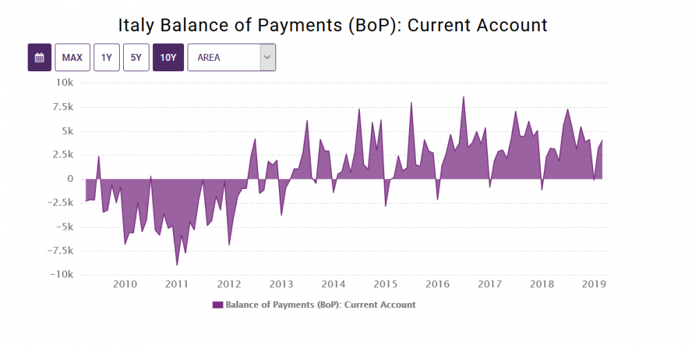 Italy Balance of Payments (BoP) Current Account.png