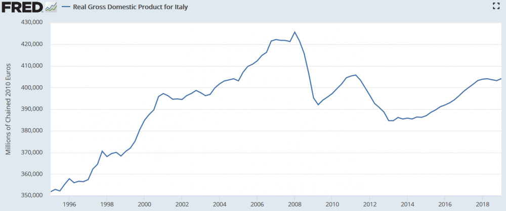 Screenshot_2019-06-02 Real Gross Domestic Product for Italy.png