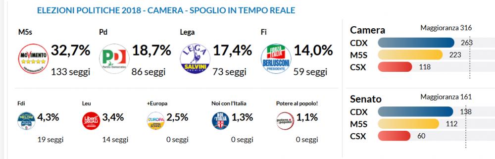Screenshot_2019-07-23 Speciale Elezioni riepilogo risultati [Italia Italia ed Estero] – Ecco chi ha vinto Camera – 4 marzo [...].png