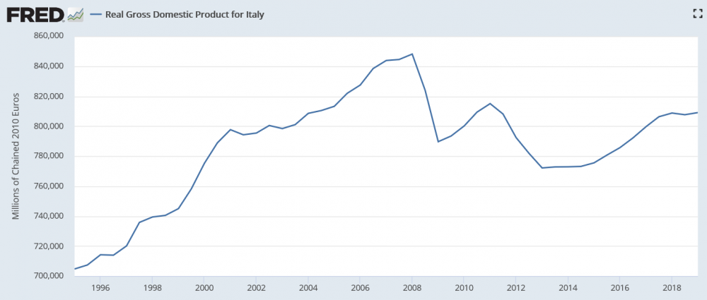 Screenshot_2019-11-06 Real Gross Domestic Product for Italy.png