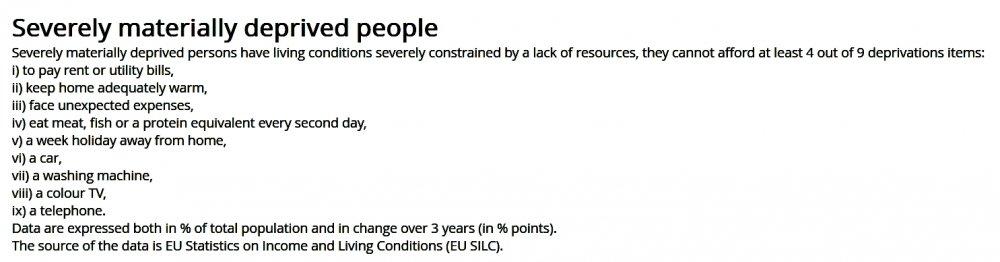 Screenshot_2019-12-06 Severely materially deprived people - Eurostat.jpg