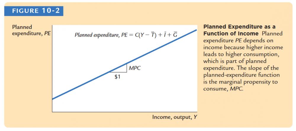 Screenshot_2019-12-07 Macroeconomics - N Gregory Mankiw Macroeconomics, 7th Edition 2009 pdf.png