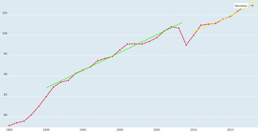 Screenshot_2020-01-04 Productivity - Multifactor productivity - OECD Data(1).jpg