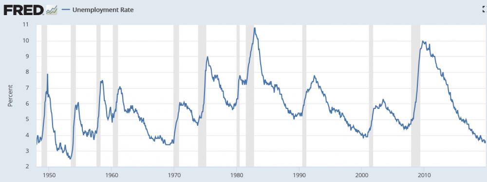 Screenshot_2020-01-07 Unemployment Rate.png