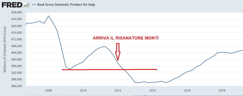 Screenshot_2020-04-14 Real Gross Domestic Product for Italy.jpg